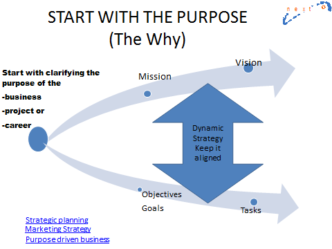 Purpose vision and objectives approach How to Effectively Manage a Meeting for Results with our career planning