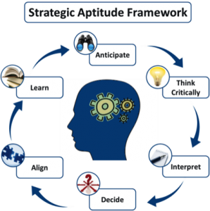 Strategic thinking 6 habits quiz image 298x300 Implement Agile careers, companies and projects